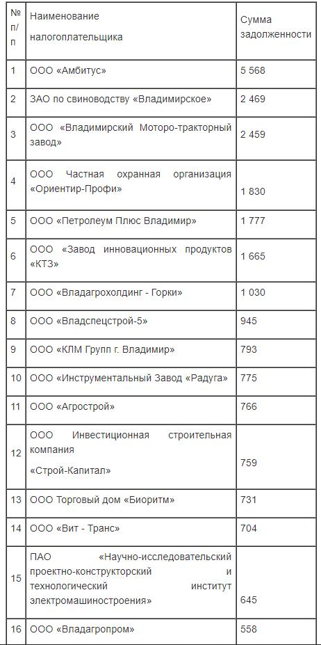 как посмотреть список должников в 1 скредит до 100 тысяч онлайн
