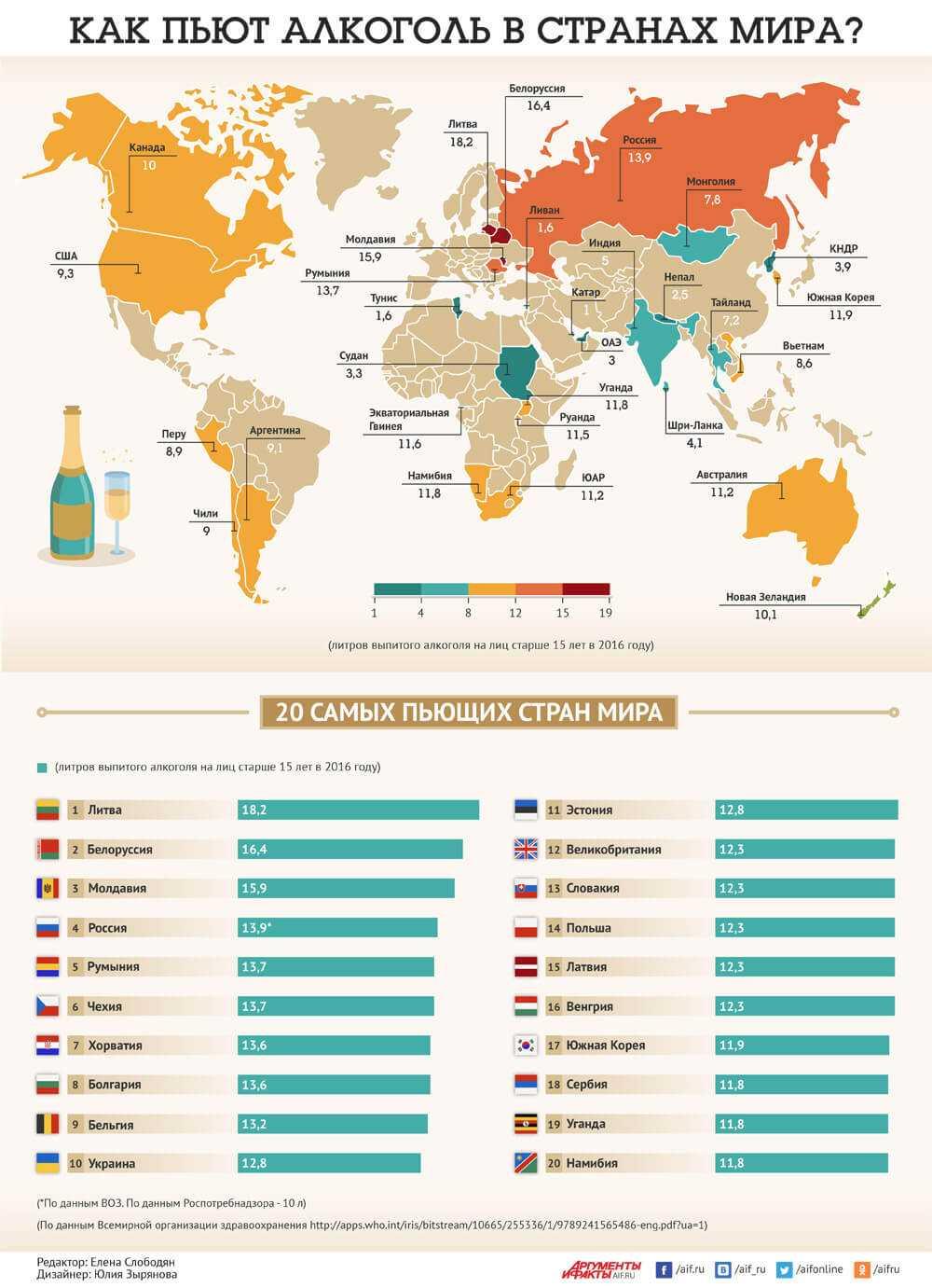 инфографика самые пьющие страны