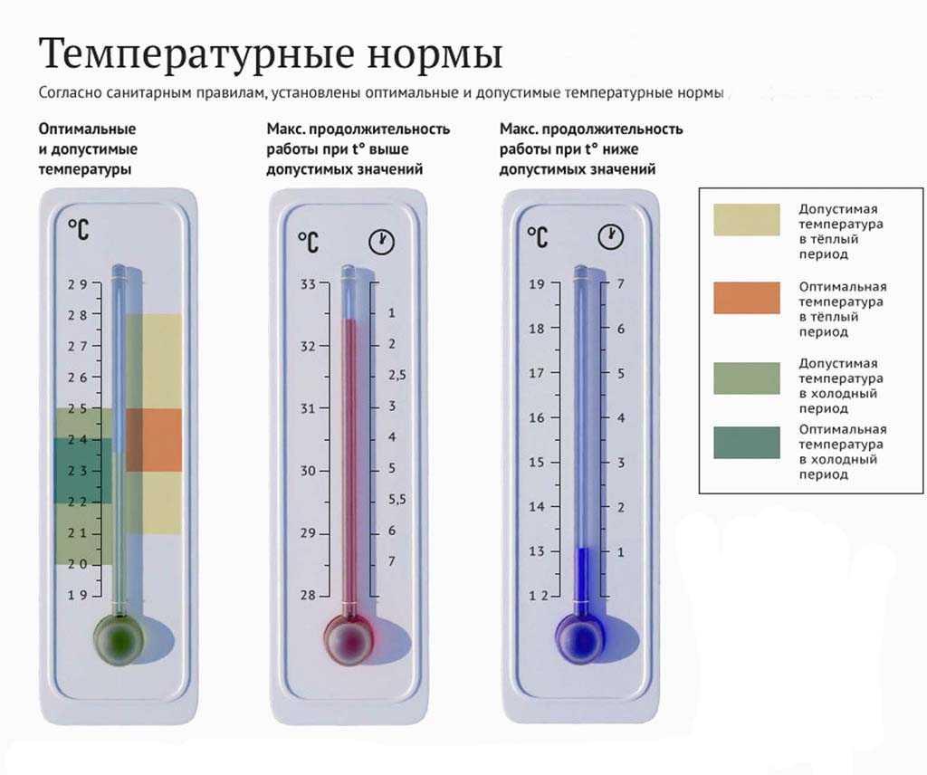 Наиболее комфортная температура в помещении