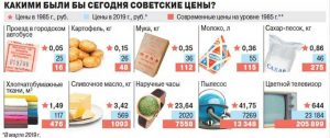 На рубль можно было купить 500 граммов вареной колбасы, типа докторской, или 250 граммов копченой. 300 граммов «Российского» сыра или бутылку достойного грузинского вина.